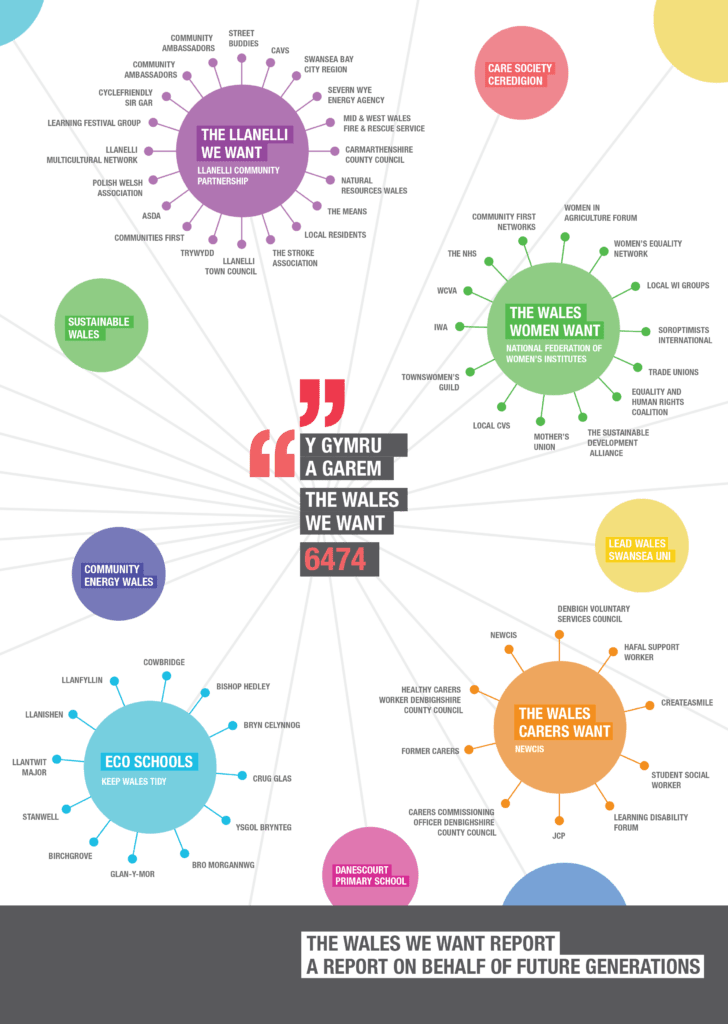 Infographic showing the network of 'Future Champions' and participants who took part in the conversation.